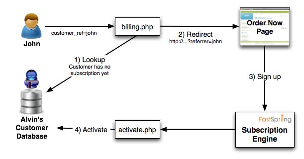 integration_overview_signup.png